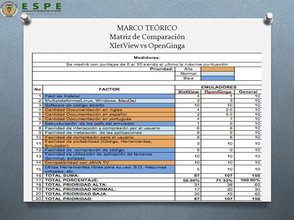 MARCO TEÓRICO Matriz de Comparación XletView vs OpenGinga