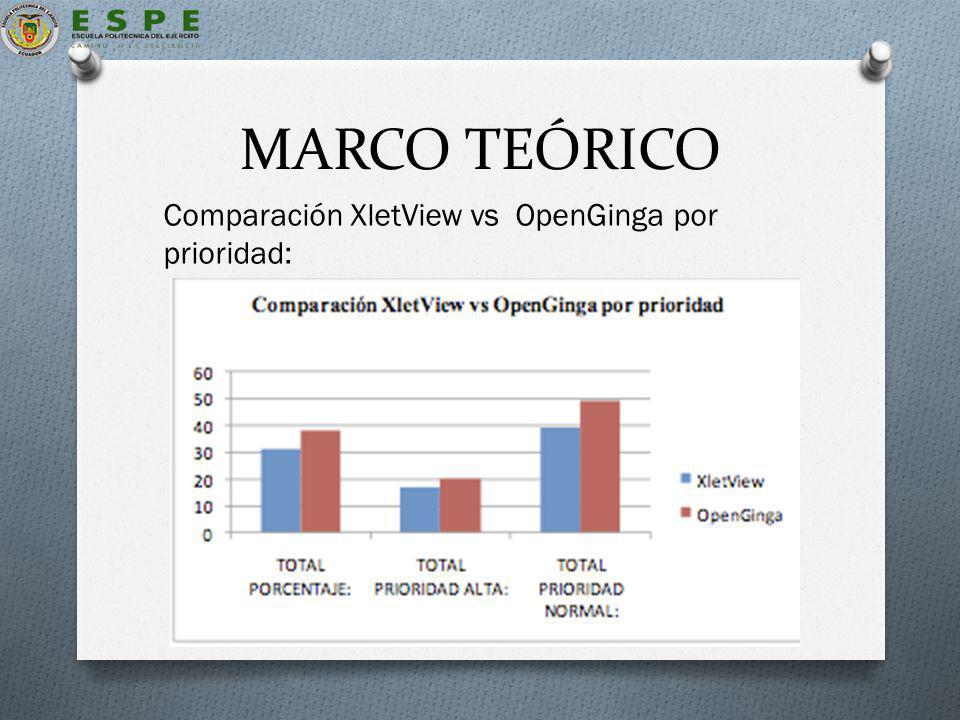 MARCO TEÓRICO Comparación XletView vs OpenGinga por prioridad: