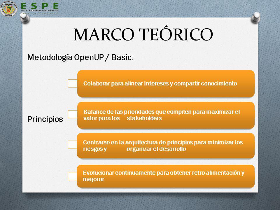 MARCO TEÓRICO Metodología OpenUP / Basic: Principios