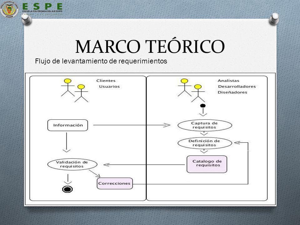 MARCO TEÓRICO Descripción del proceso de desarrollo de la ERS :