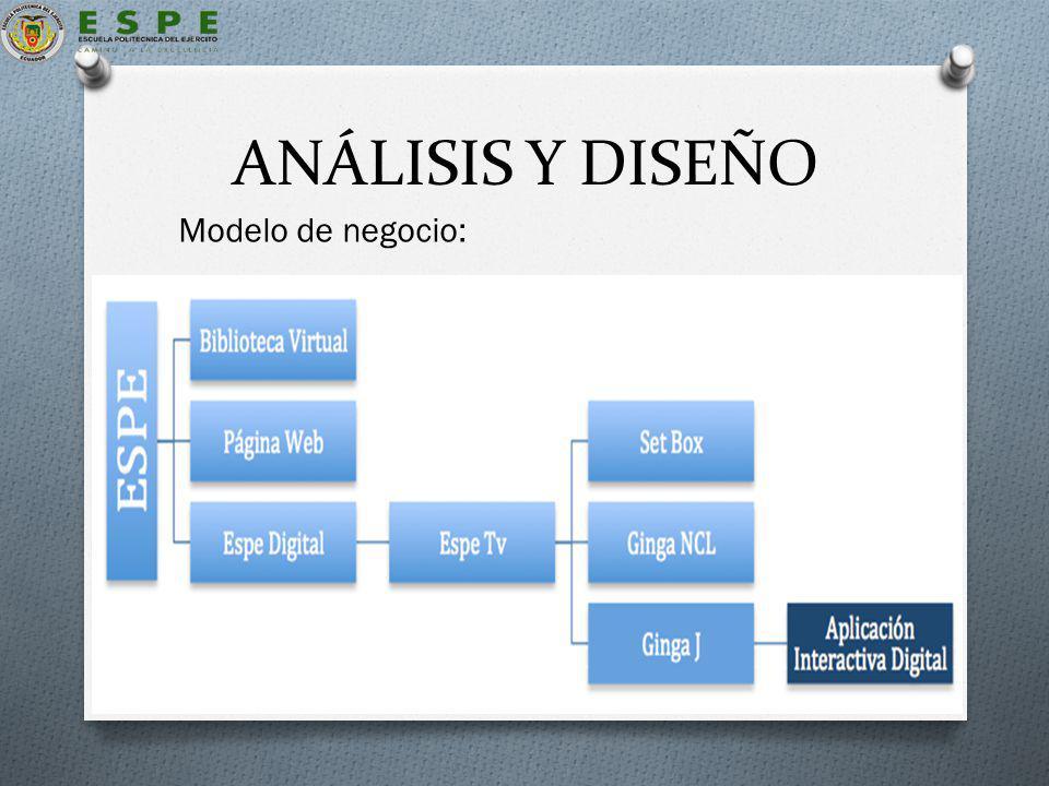 ANÁLISIS Y DISEÑO Modelo de negocio: