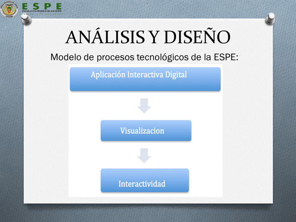 ANÁLISIS Y DISEÑO Modelo de procesos tecnológicos de la ESPE:
