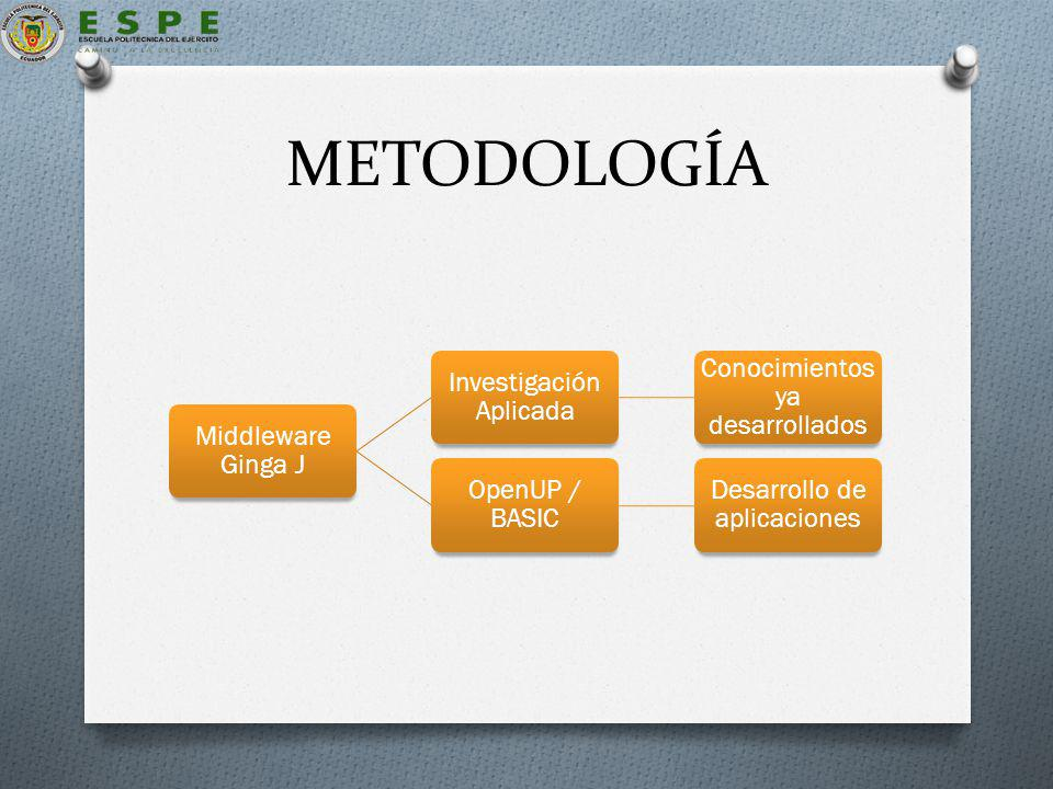 METODOLOGÍA Middleware Ginga J Investigación Aplicada