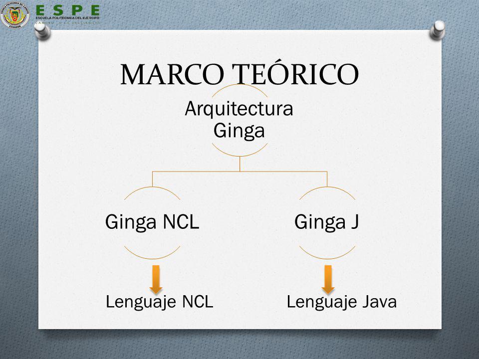 MARCO TEÓRICO Arquitectura Ginga Ginga NCL Ginga J Lenguaje NCL