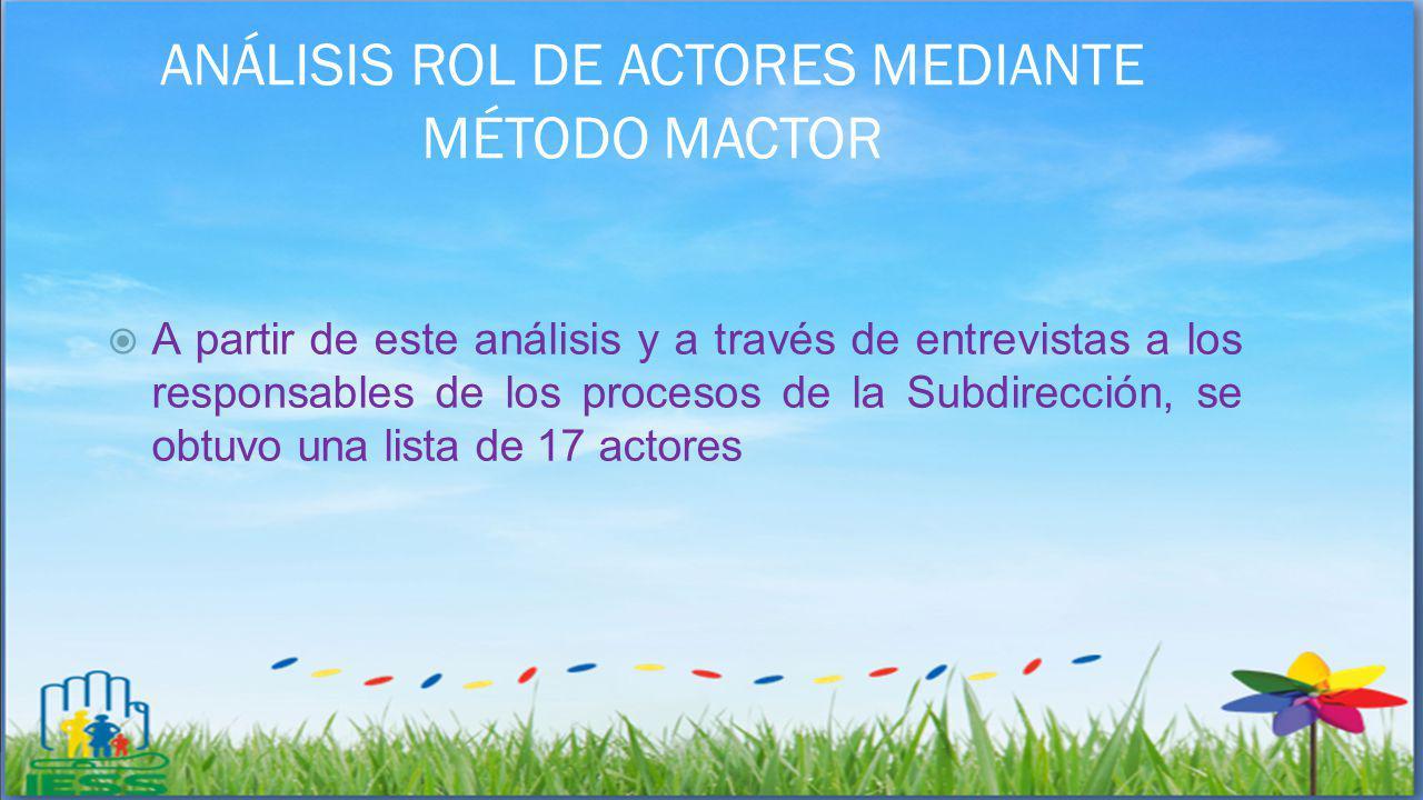 ANÁLISIS ROL DE ACTORES MEDIANTE MÉTODO MACTOR
