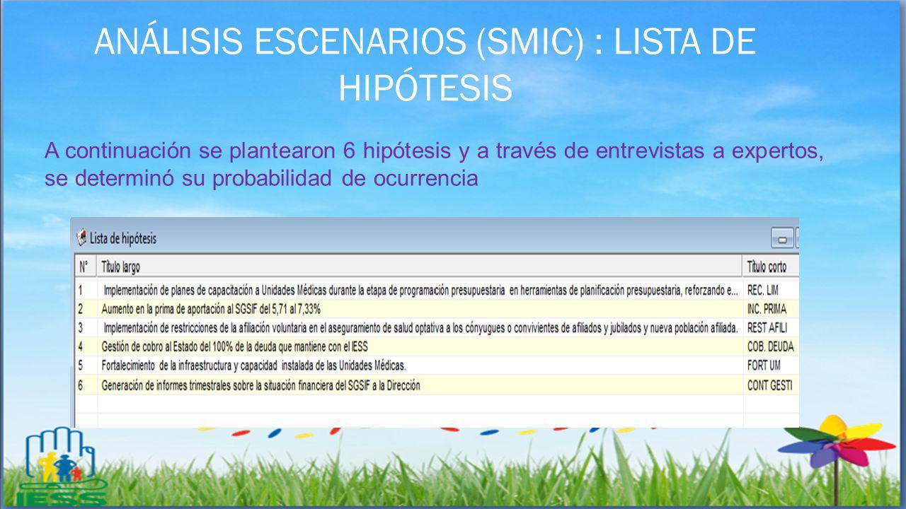 ANÁLISIS ESCENARIOS (SMIC) : LISTA DE HIPÓTESIS