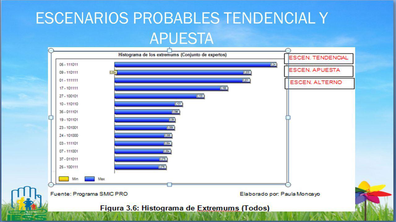ESCENARIOS PROBABLES TENDENCIAL Y APUESTA