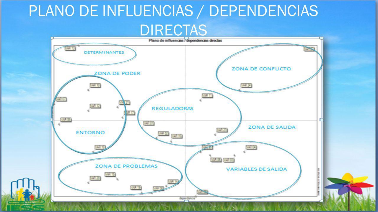 PLANO DE INFLUENCIAS / DEPENDENCIAS DIRECTAS