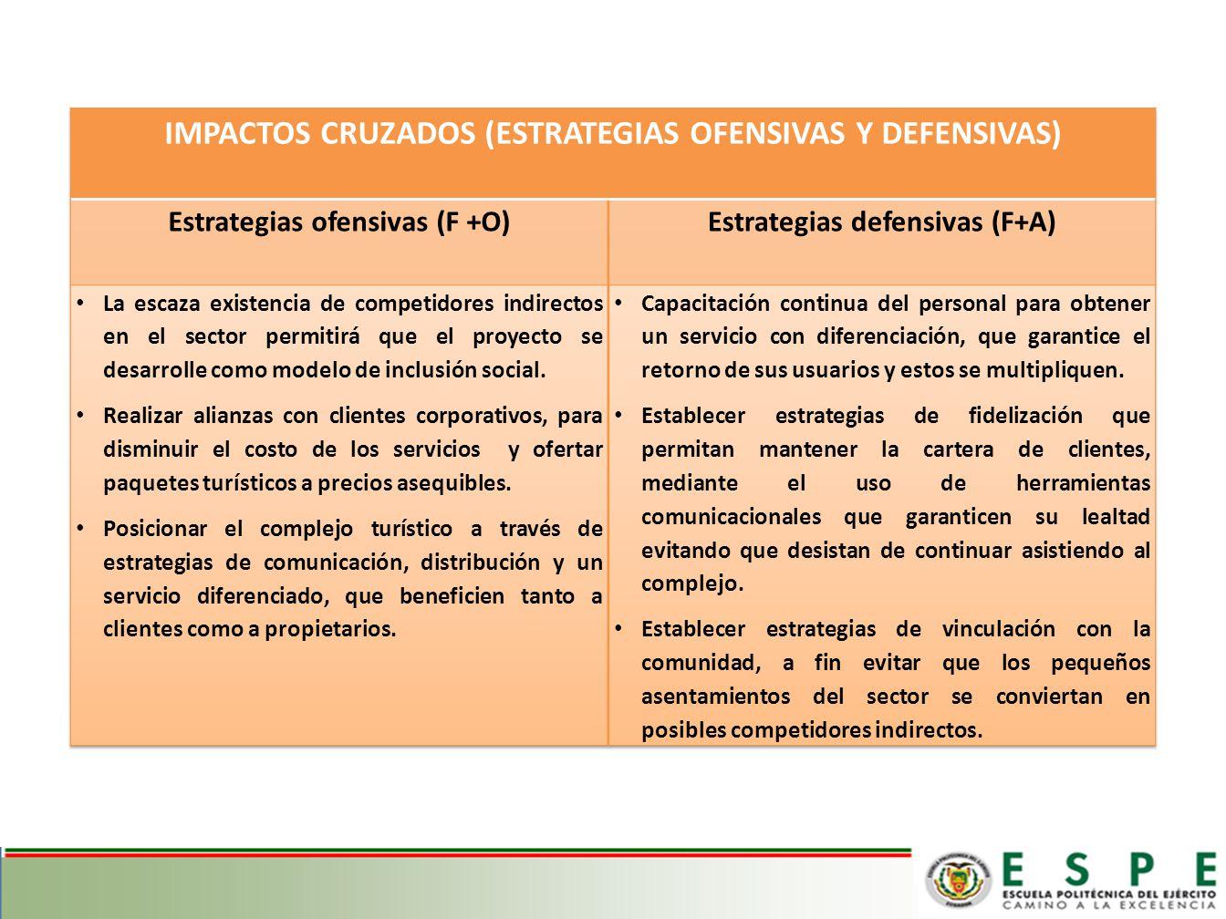 IMPACTOS CRUZADOS (ESTRATEGIAS OFENSIVAS Y DEFENSIVAS)