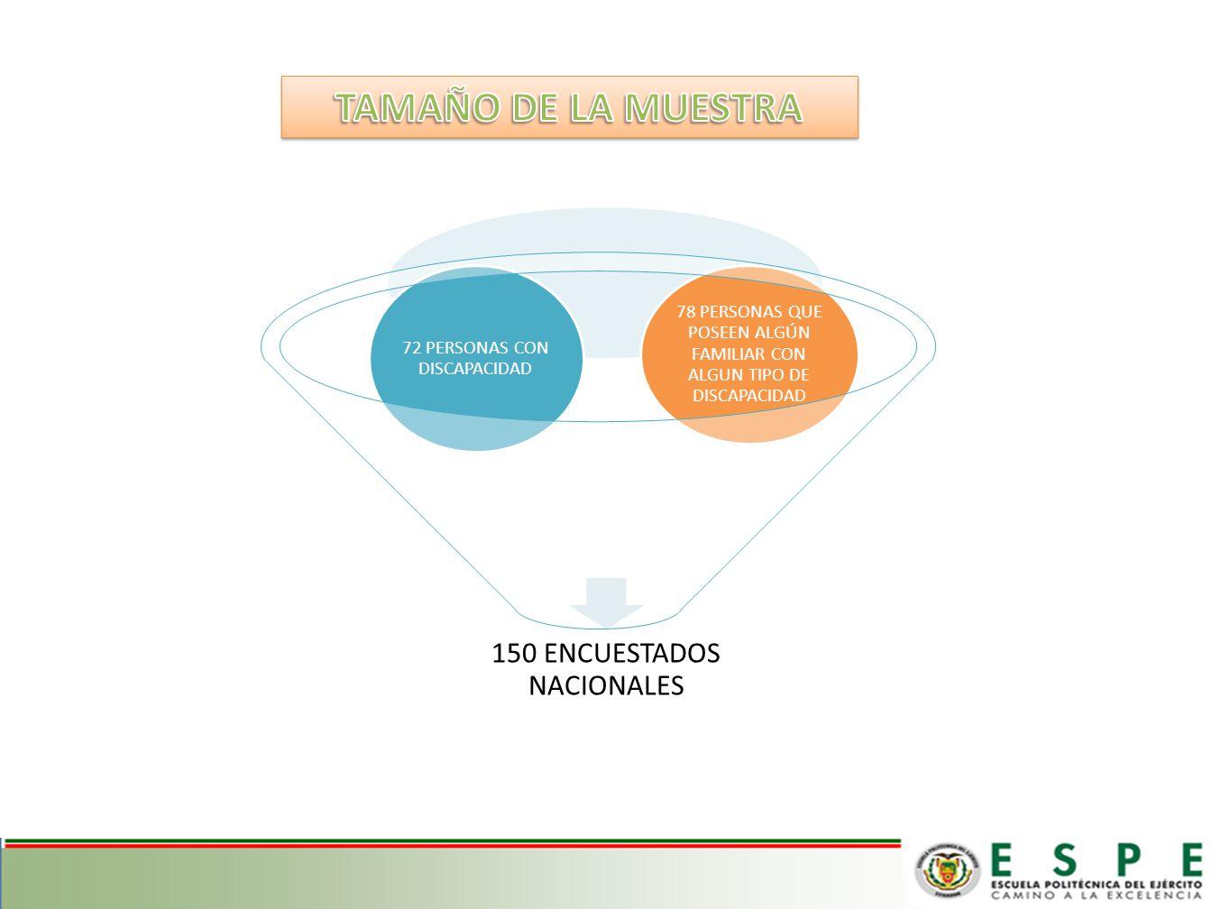 TAMAÑO DE LA MUESTRA 78 PERSONAS QUE POSEEN ALGÚN FAMILIAR CON ALGUN TIPO DE DISCAPACIDAD. 72 PERSONAS CON DISCAPACIDAD.