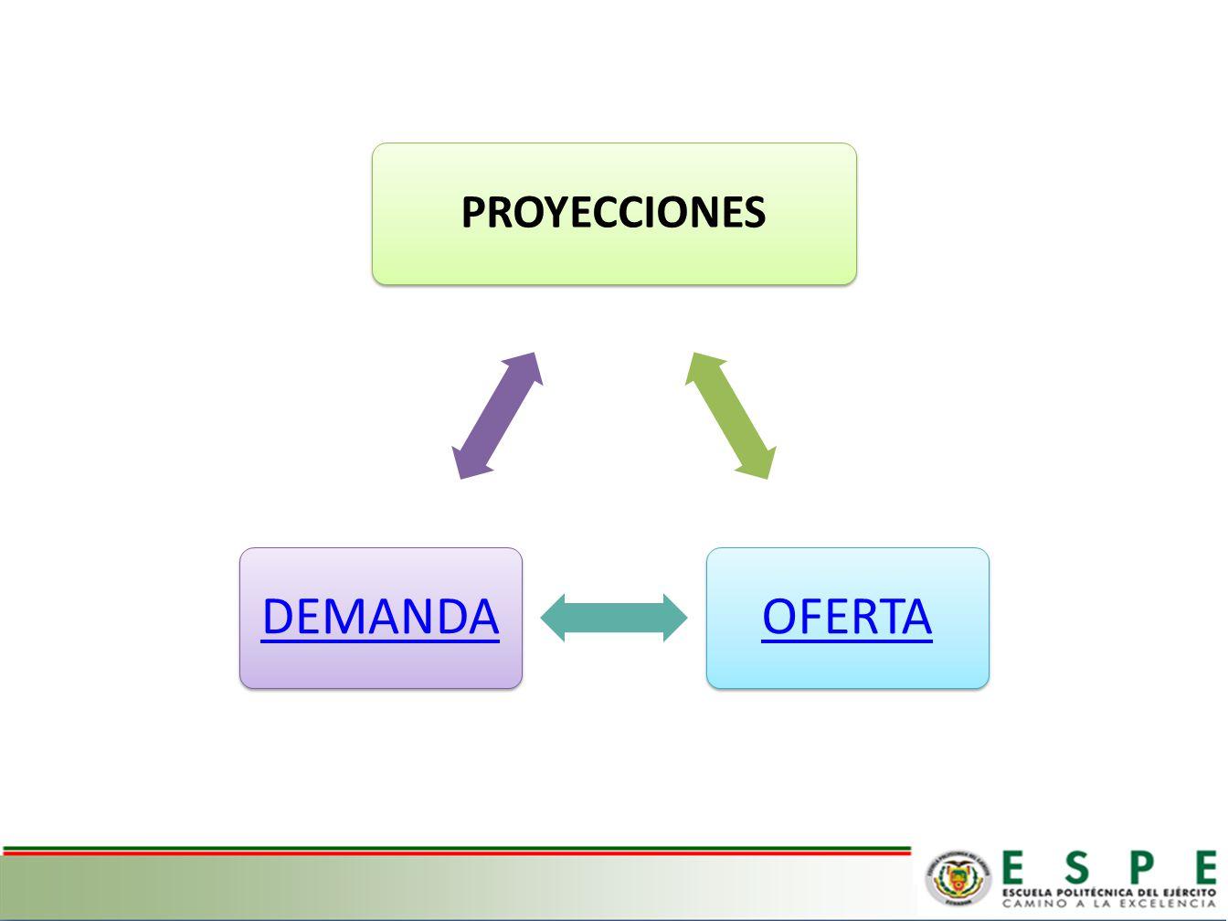 PROYECCIONES OFERTA DEMANDA