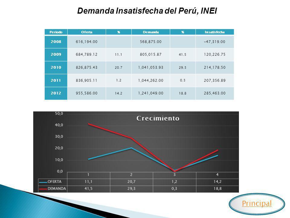 Demanda Insatisfecha del Perú, INEI