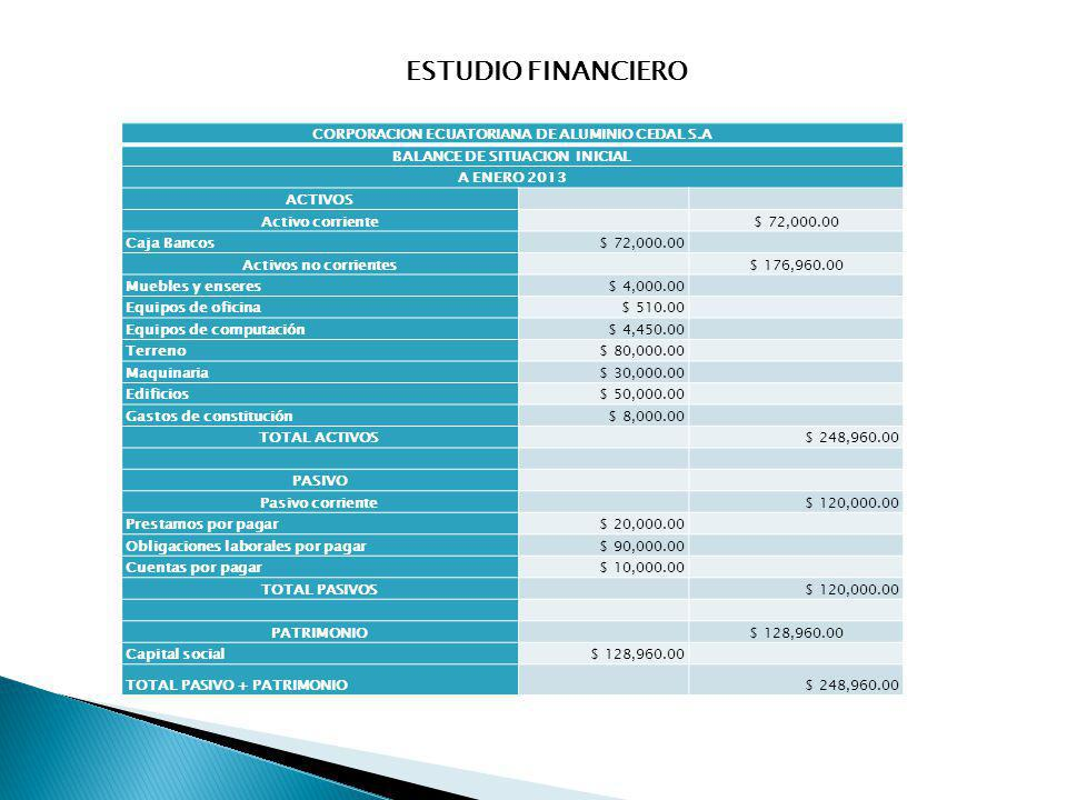 ESTUDIO FINANCIERO CORPORACION ECUATORIANA DE ALUMINIO CEDAL S.A