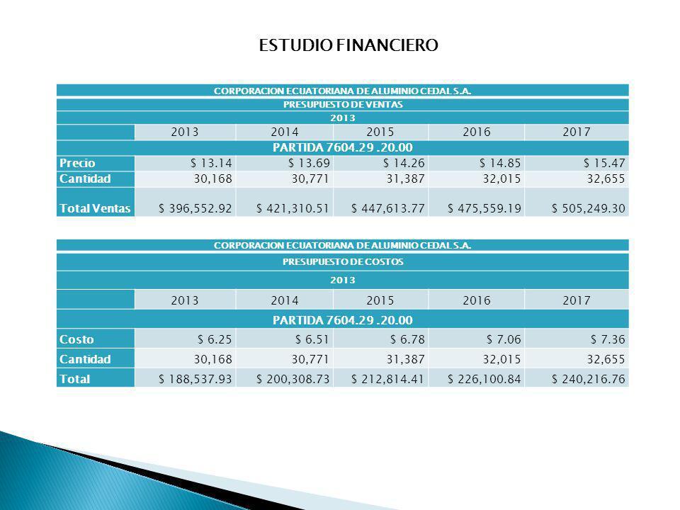 ESTUDIO FINANCIERO 2014 2015 2016 2017 PARTIDA 7604.29 .20.00 Precio