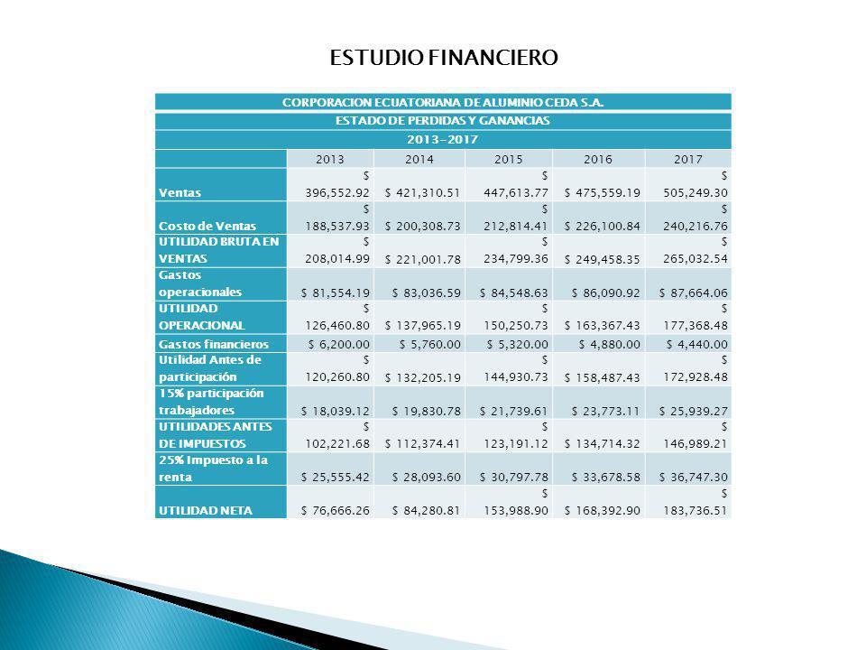 ESTUDIO FINANCIERO CORPORACION ECUATORIANA DE ALUMINIO CEDA S.A.