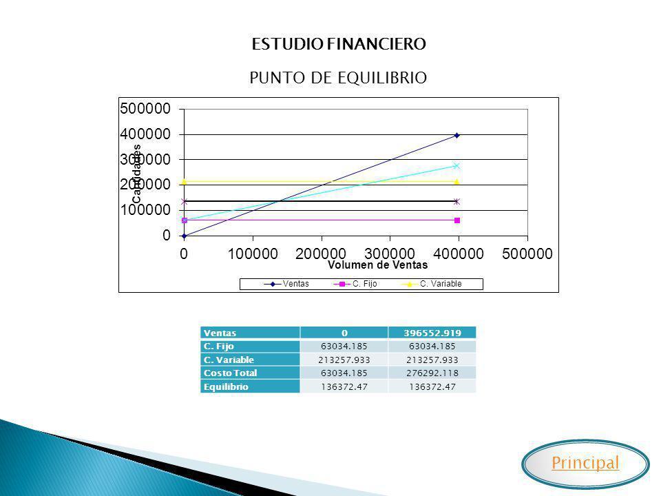 ESTUDIO FINANCIERO PUNTO DE EQUILIBRIO Principal Ventas 396552.919
