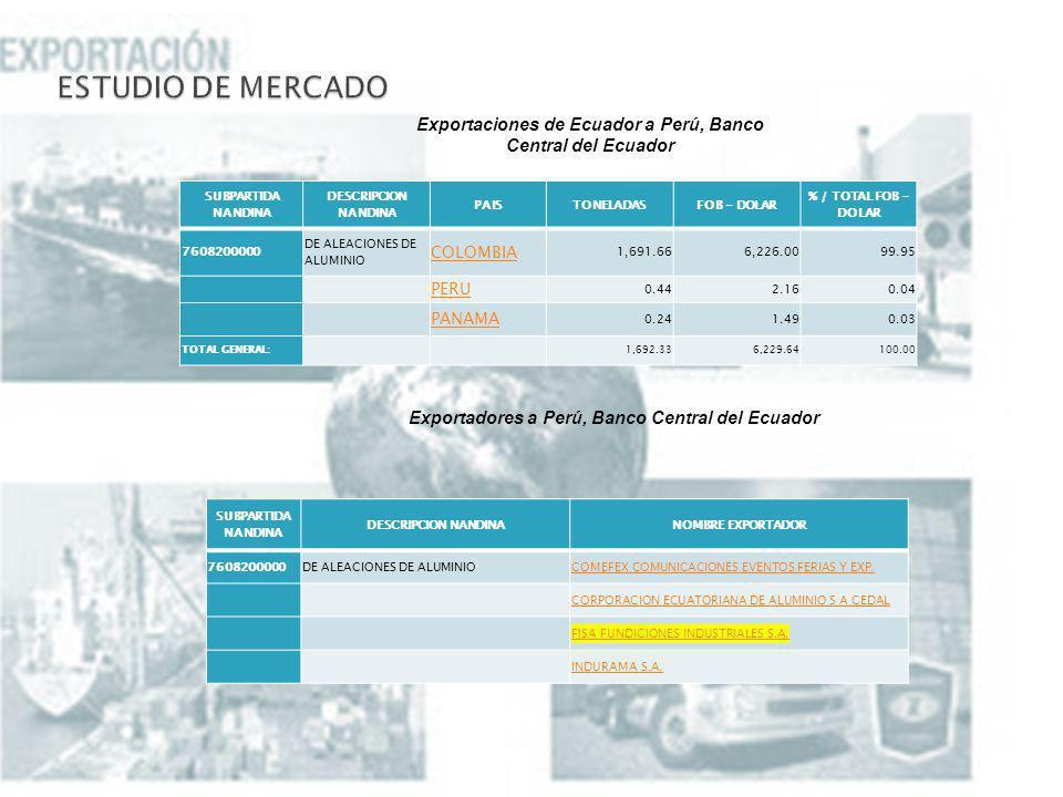 Exportaciones de Ecuador a Perú, Banco Central del Ecuador