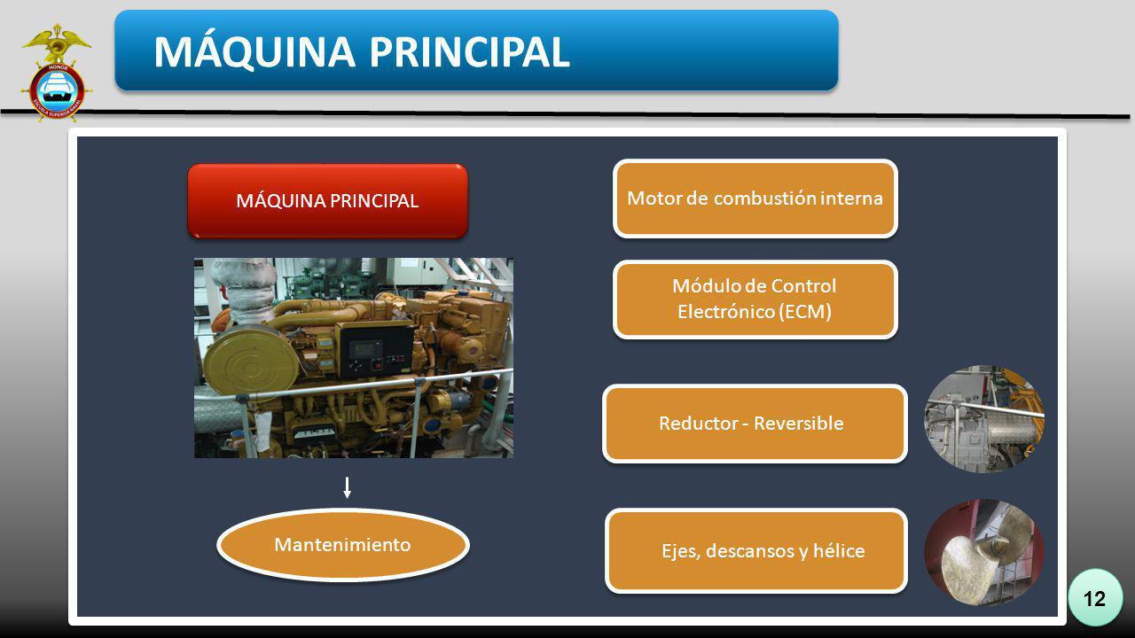 MÁQUINA PRINCIPAL Motor de combustión interna MÁQUINA PRINCIPAL