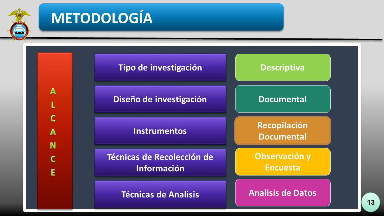 METODOLOGÍA ALCANCE Tipo de investigación Descriptiva