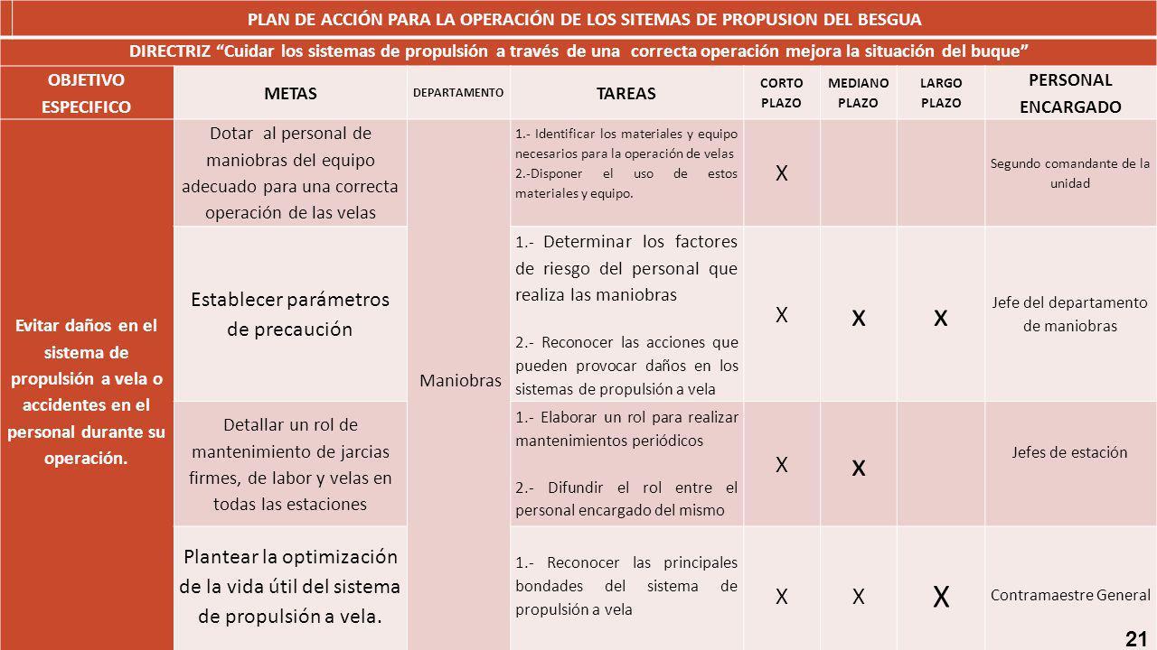 x X Establecer parámetros de precaución