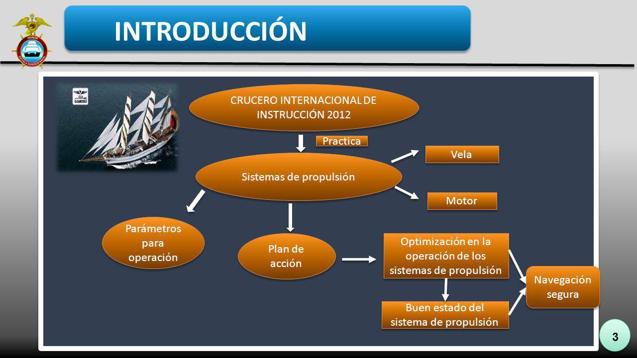 INTRODUCCIÓN CRUCERO INTERNACIONAL DE INSTRUCCIÓN 2012 Practica Vela