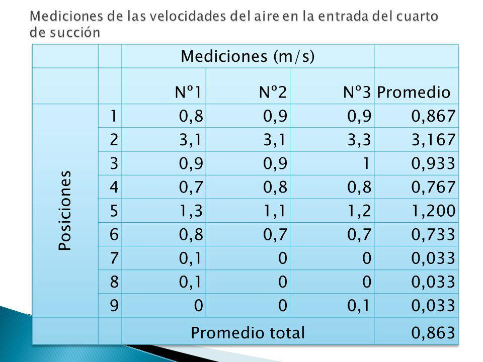 Mediciones (m/s) Nº1 Nº2 Nº3 Promedio Posiciones 1 0,8 0,9 0,867 2 3,1