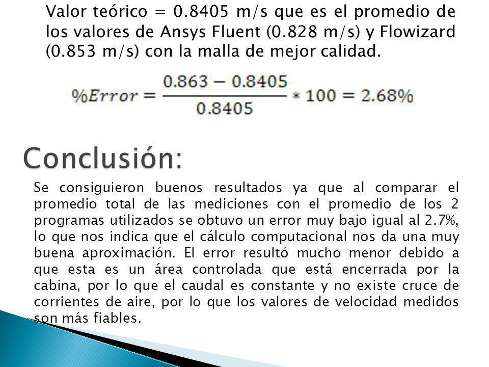 Valor teórico = 0.8405 m/s que es el promedio de los valores de Ansys Fluent (0.828 m/s) y Flowizard (0.853 m/s) con la malla de mejor calidad.