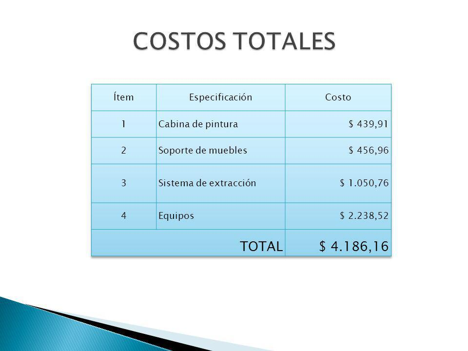 COSTOS TOTALES TOTAL $ 4.186,16 Ítem Especificación Costo 1