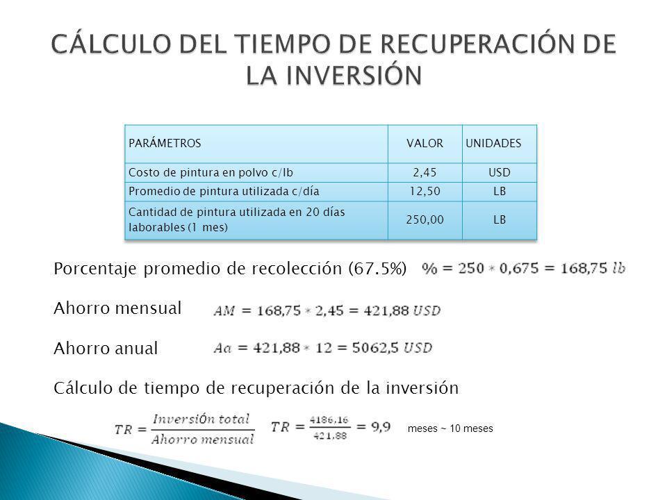 CÁLCULO DEL TIEMPO DE RECUPERACIÓN DE LA INVERSIÓN