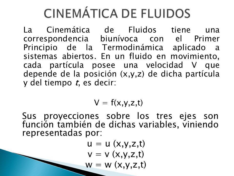 CINEMÁTICA DE FLUIDOS