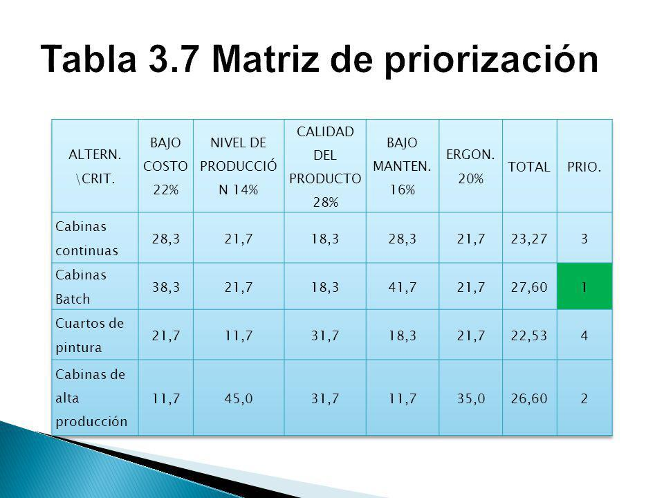 Tabla 3.7 Matriz de priorización