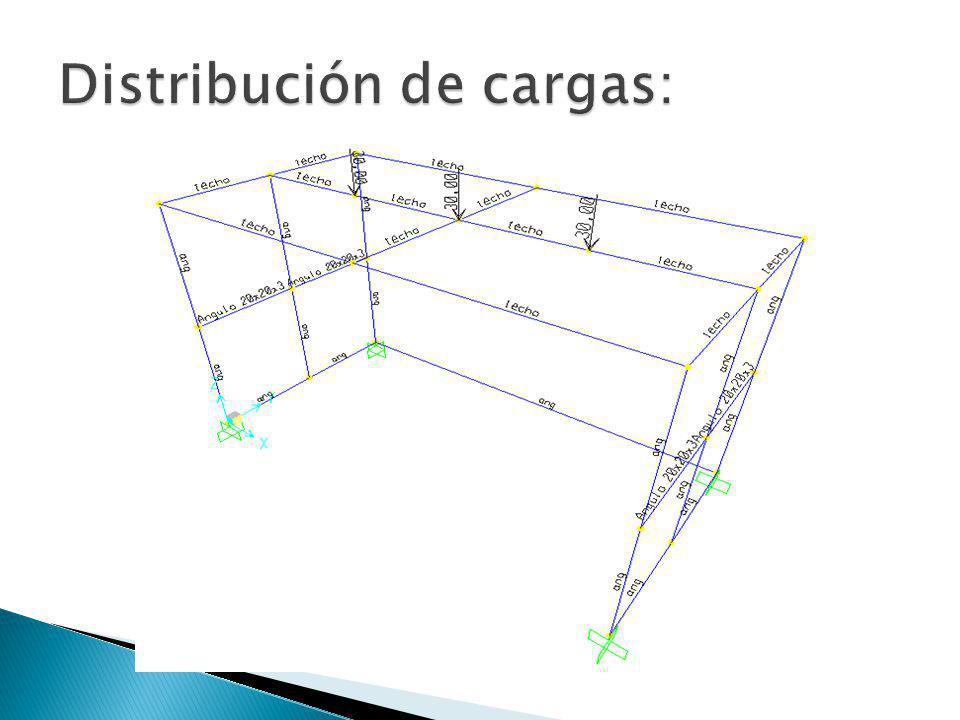 Distribución de cargas: