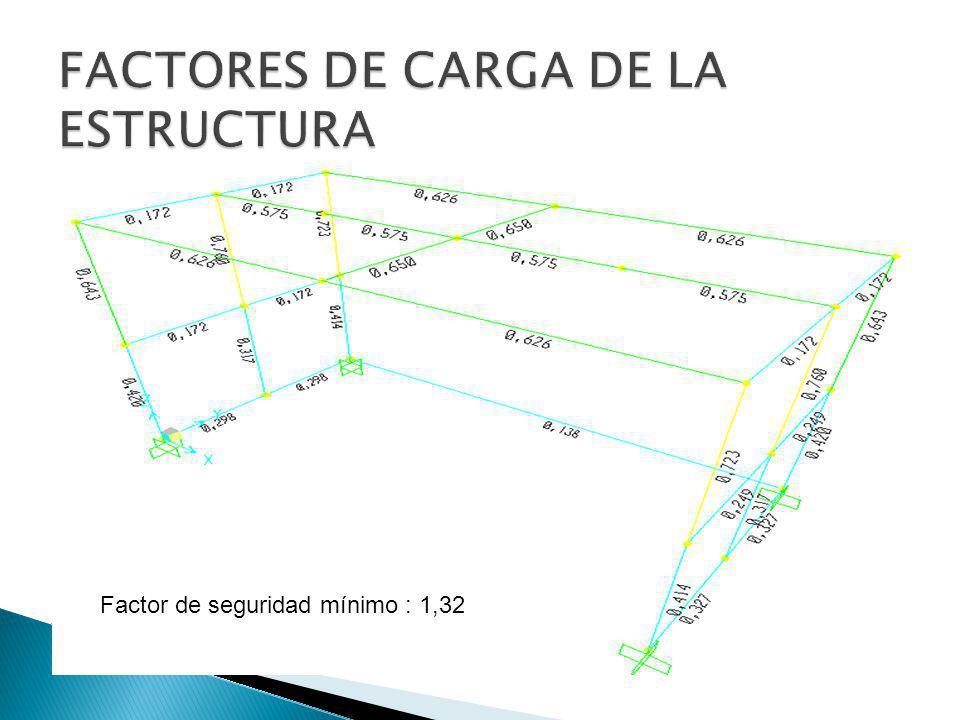 FACTORES DE CARGA DE LA ESTRUCTURA