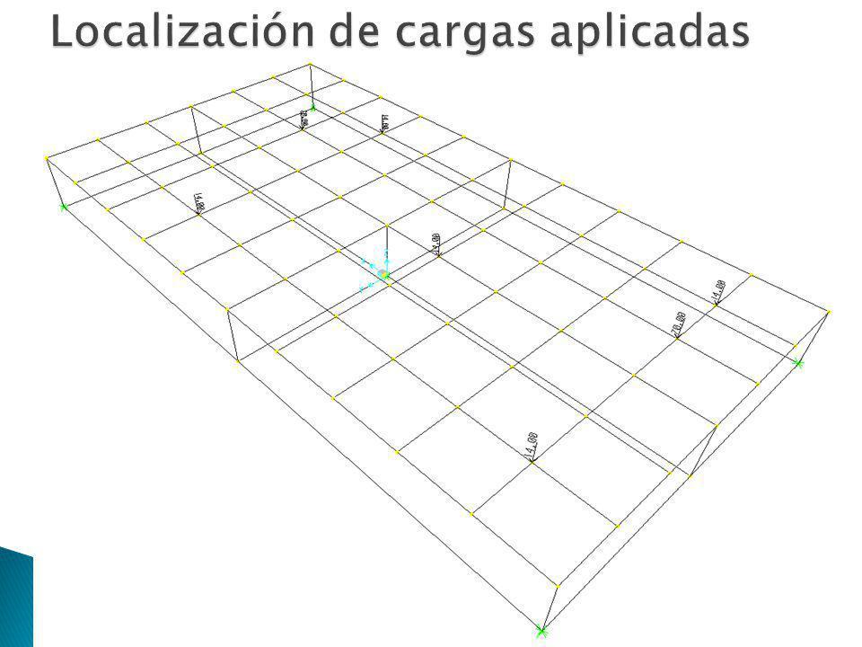 Localización de cargas aplicadas