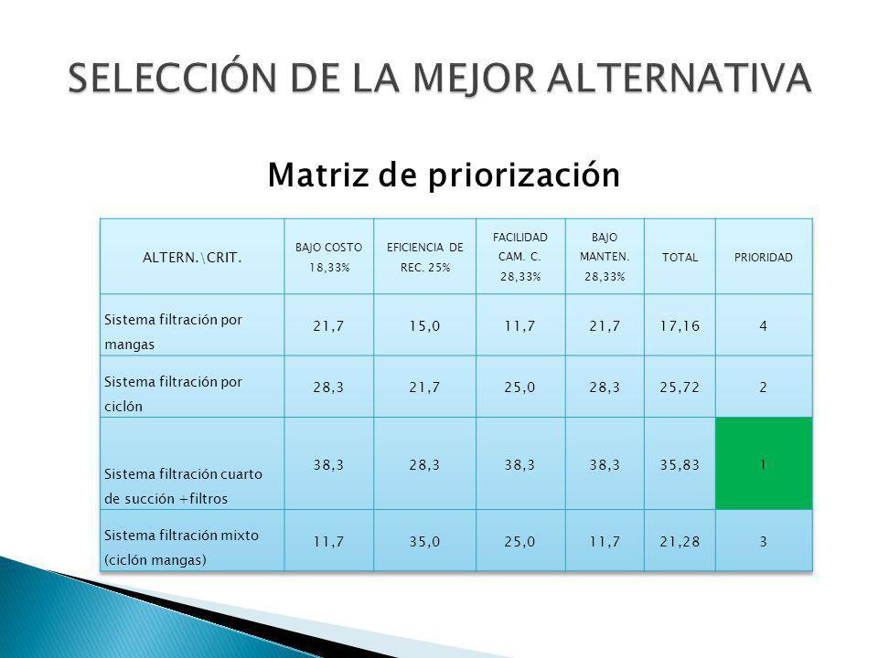 SELECCIÓN DE LA MEJOR ALTERNATIVA