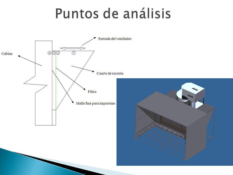 Puntos de análisis
