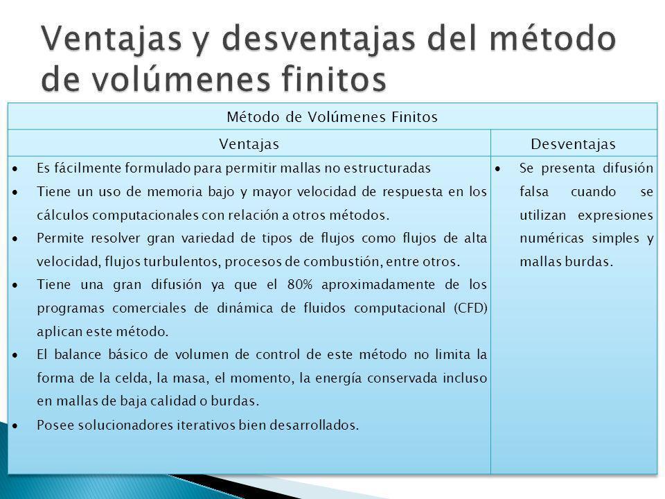 Ventajas y desventajas del método de volúmenes finitos