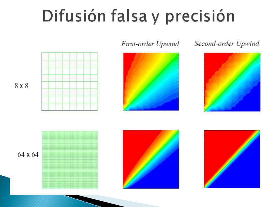 Difusión falsa y precisión