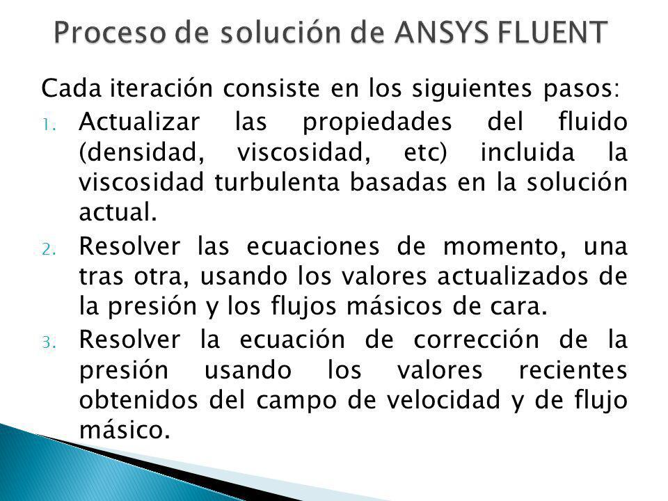 Proceso de solución de ANSYS FLUENT