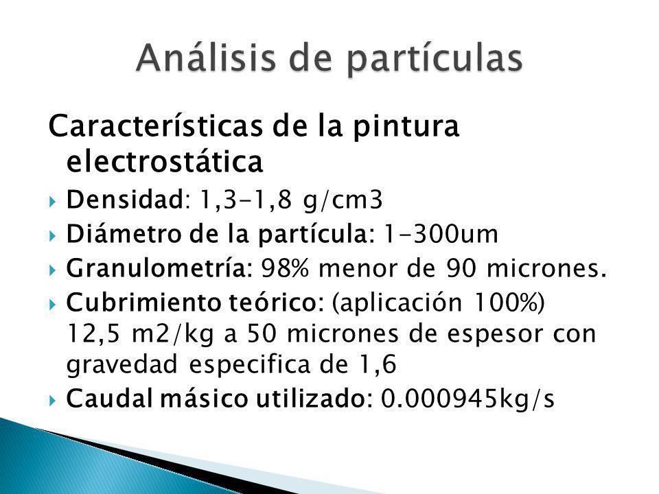 Análisis de partículas
