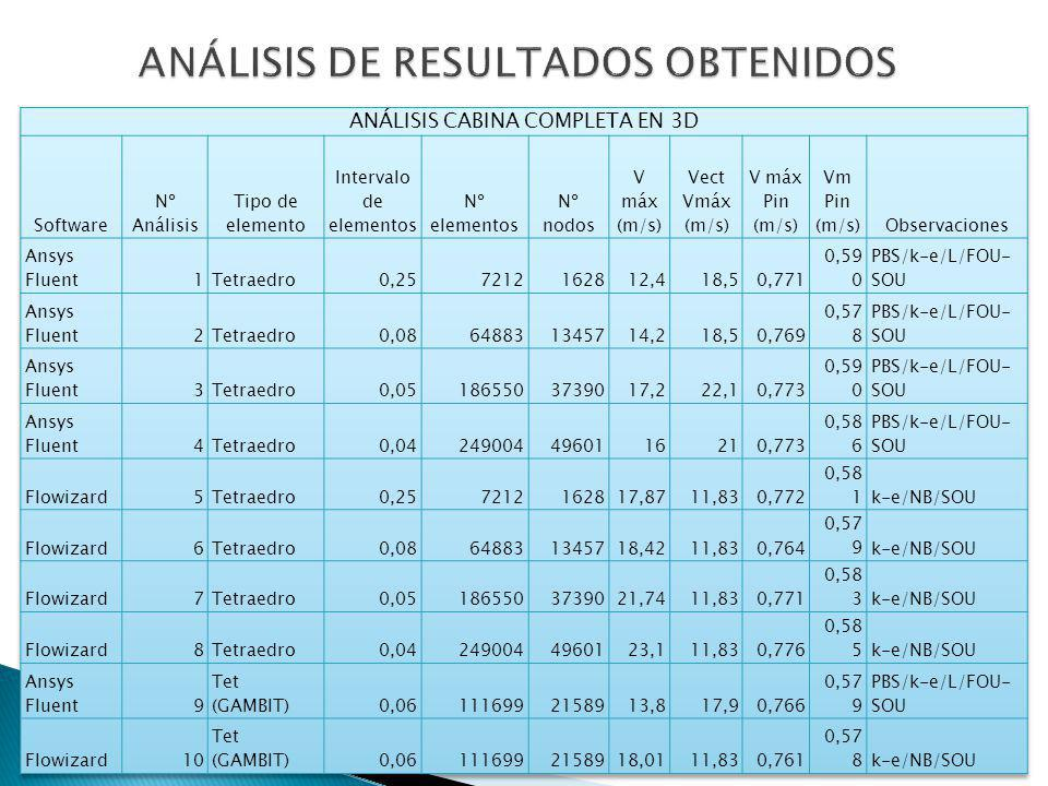 ANÁLISIS DE RESULTADOS OBTENIDOS