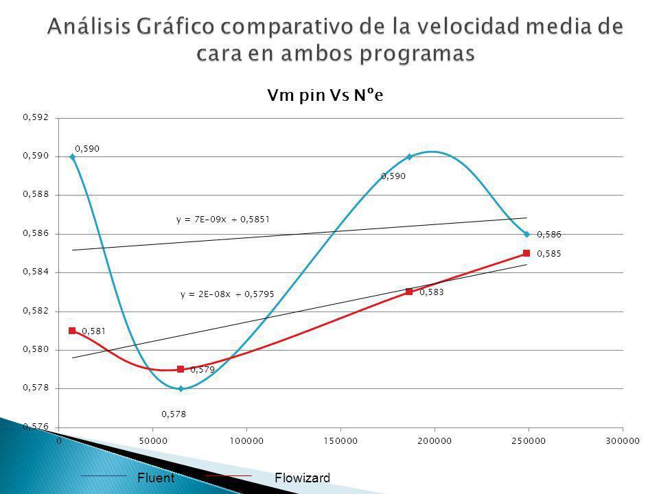 Análisis Gráfico comparativo de la velocidad media de cara en ambos programas