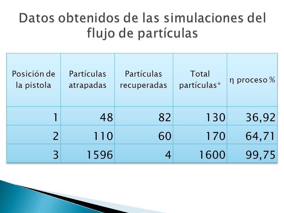 Datos obtenidos de las simulaciones del flujo de partículas