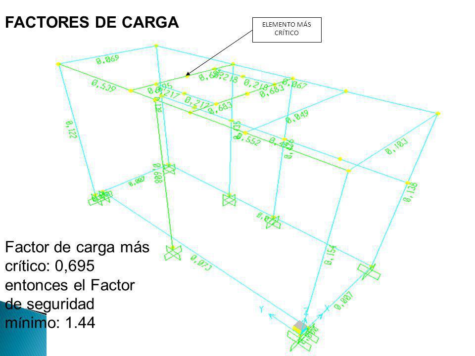 FACTORES DE CARGA ELEMENTO MÁS CRÍTICO.