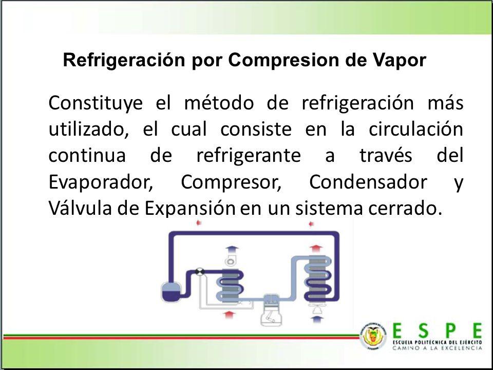 Refrigeración por Compresion de Vapor