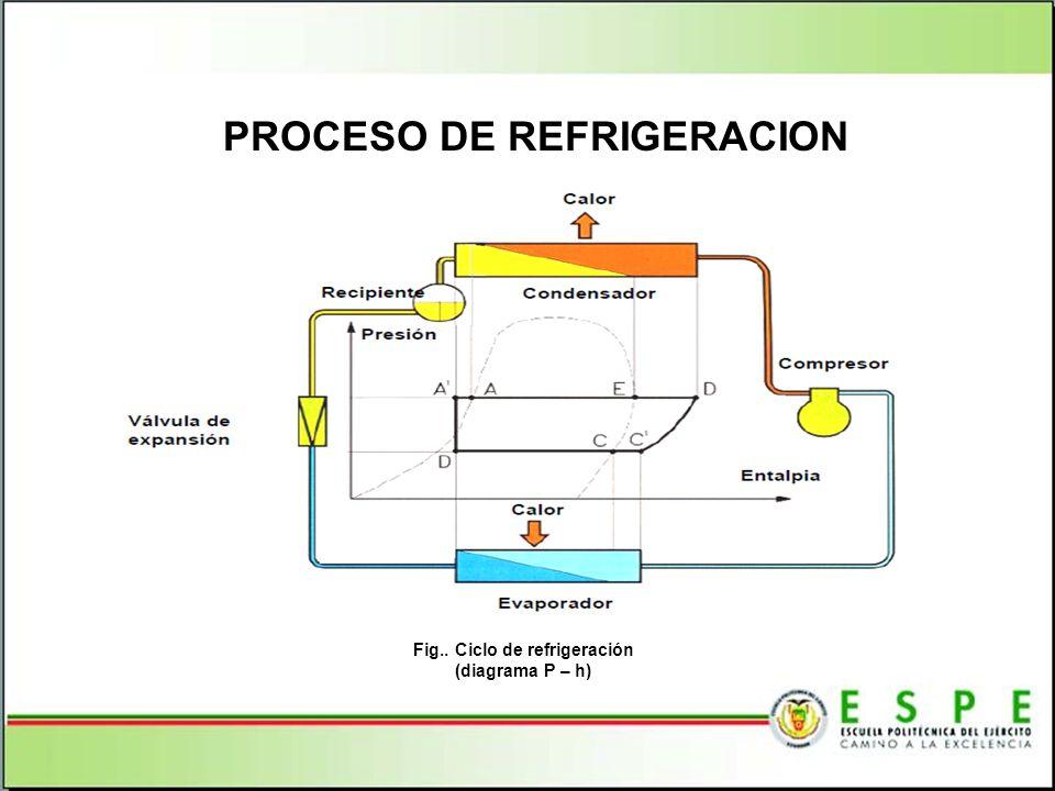 PROCESO DE REFRIGERACION Fig.. Ciclo de refrigeración (diagrama P – h)