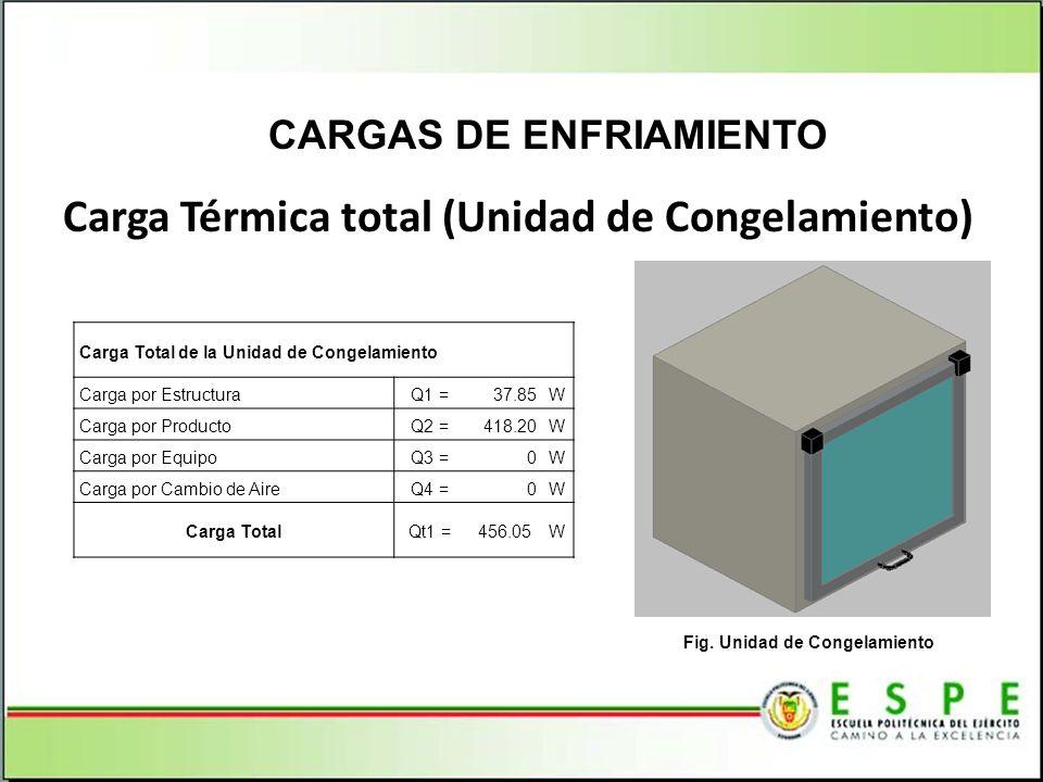 CARGAS DE ENFRIAMIENTO Fig. Unidad de Congelamiento