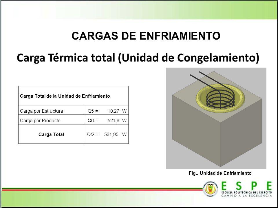 CARGAS DE ENFRIAMIENTO Fig.. Unidad de Enfriamiento