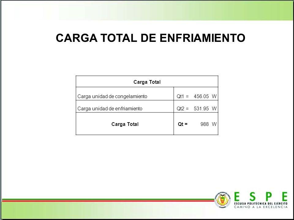 CARGA TOTAL DE ENFRIAMIENTO