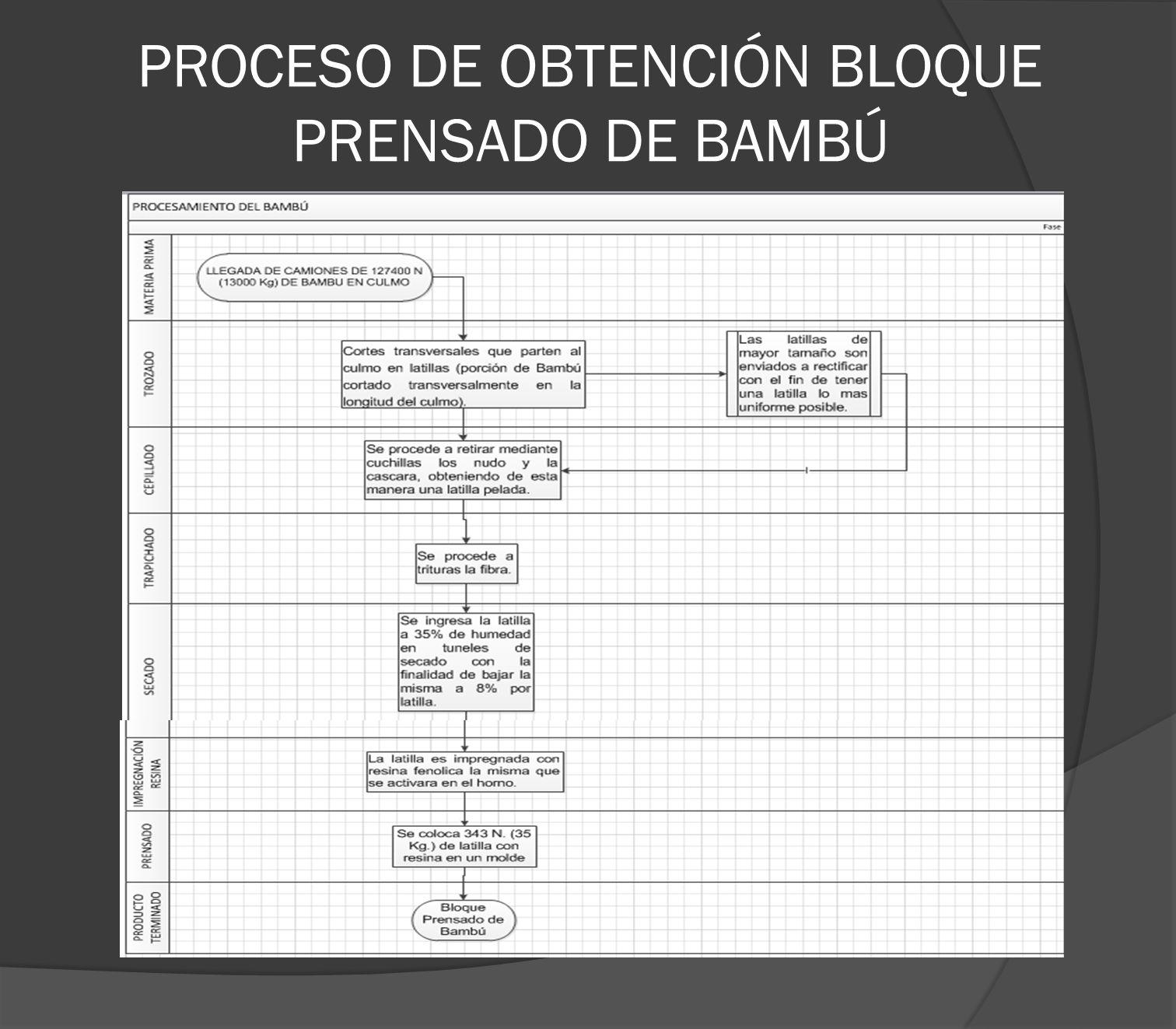 PROCESO DE OBTENCIÓN BLOQUE PRENSADO DE BAMBÚ